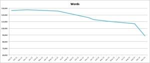 HTY progress chart